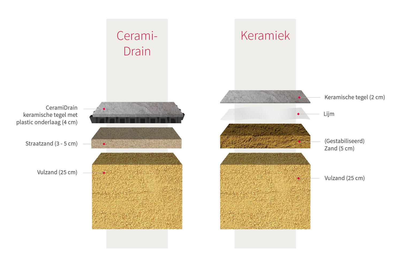 ceramidrain vs keramiek