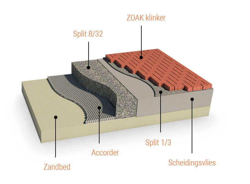 Waterdoorlatende bestrating - ZOAK Rood