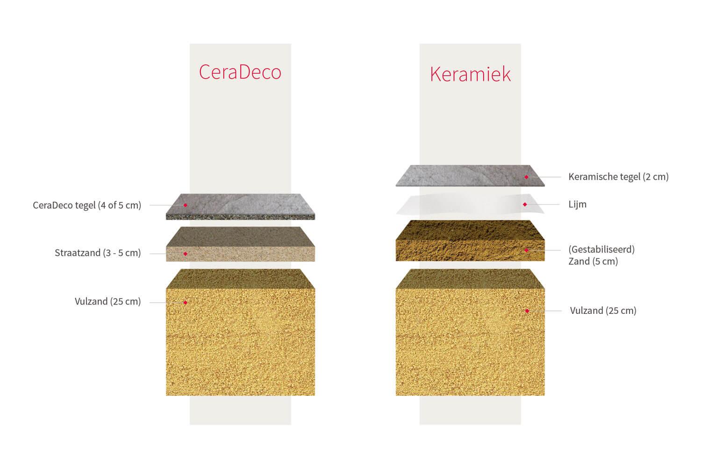 Bruine terrastegels - CeraDeco Cemento Rubigo