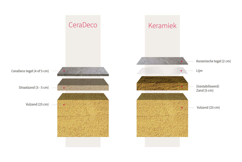 Keramiek op beton - CeraDeco Nordica Dark Lux